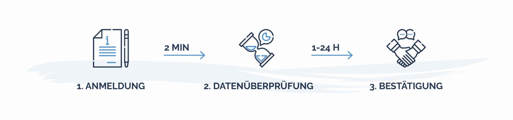 Der schnellste und günstigste Weg zur Beantragung der LEI-Nummer in Deutschland.